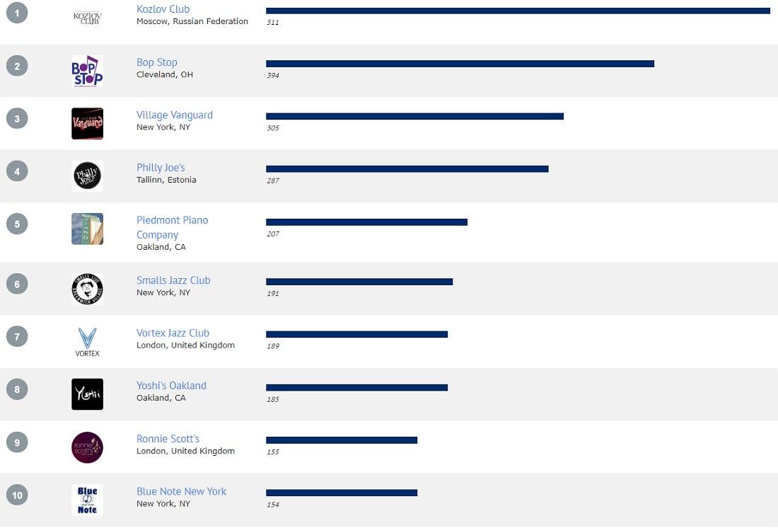 Инфографика результатов опроса в категории «Весь мир» (© AllAboutJazz)